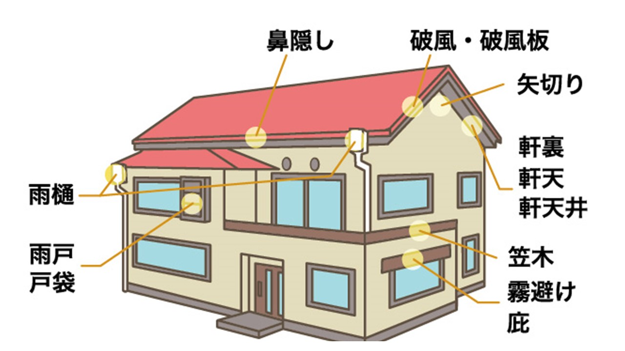 住宅、家のさまざまな部材、部分